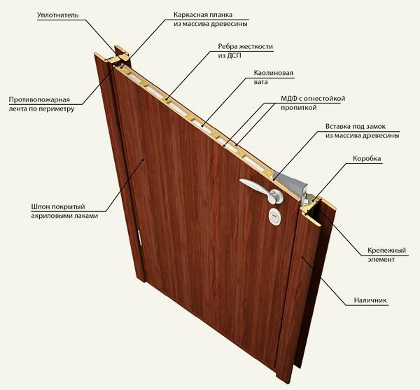 Межкомнатные двери изготовление своими руками