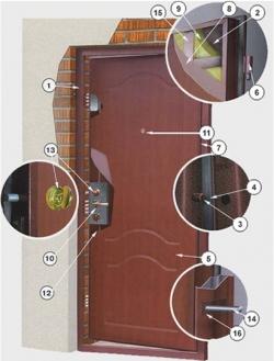 Что включает в себя конструкция металлической двери