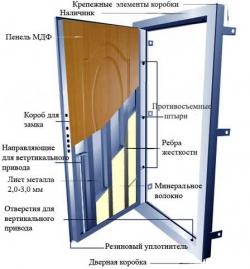 Материалы, используемые в металлических дверях